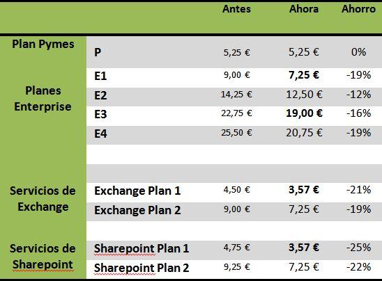 resumen precios Office 365 tras bajada de precios del 14 de marzo de 2012